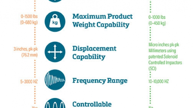 Thermotron Vibration Infographic - THE BROWN DESIGN